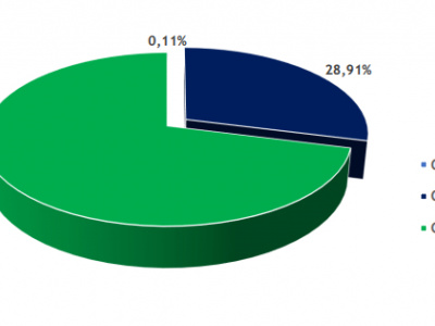 emprunt-obligataire-les-investisseurs-du-gabon-fournissent-71-des-188-milliards-de-fcfa-mobilises-par-l-etat