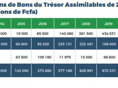 marche-de-la-cemac-3766-milliards-de-fcfa-mobilises-par-le-gabon-entre-2013-et-2020
